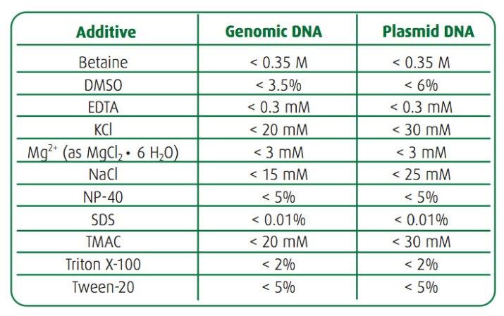 NEWS_12.7.15_PCR_Additive_Table.jpg